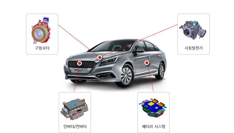 회사소개 사업소개 자동차 핵심부품 제조 현대모비스